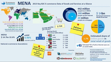 MENA's e-commerce turnover grew by 30.3 in 2013