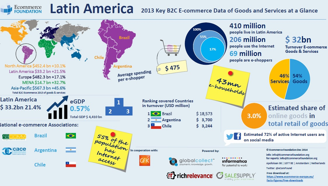 Latin American B2C e-commerce market expected to have reached $39.3 billion in 2014