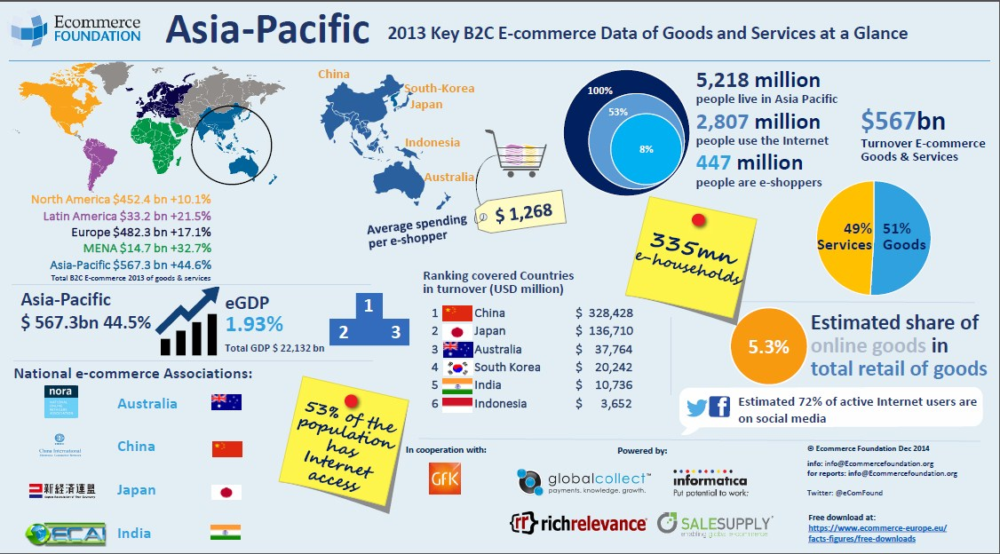 With a turnover of $567.3 billion, Asia-Pacific is the largest e-commerce region in the world